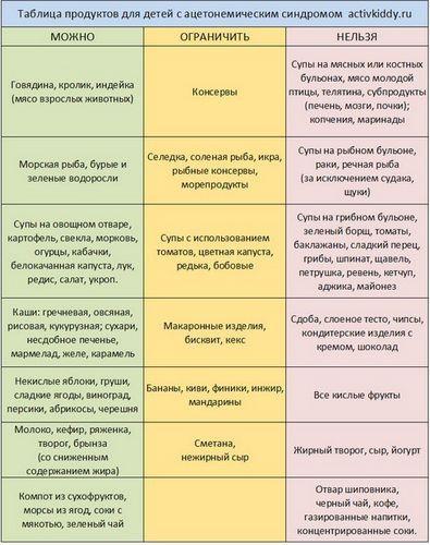 Кето-диета для похудения: список продуктов, меню на неделю.